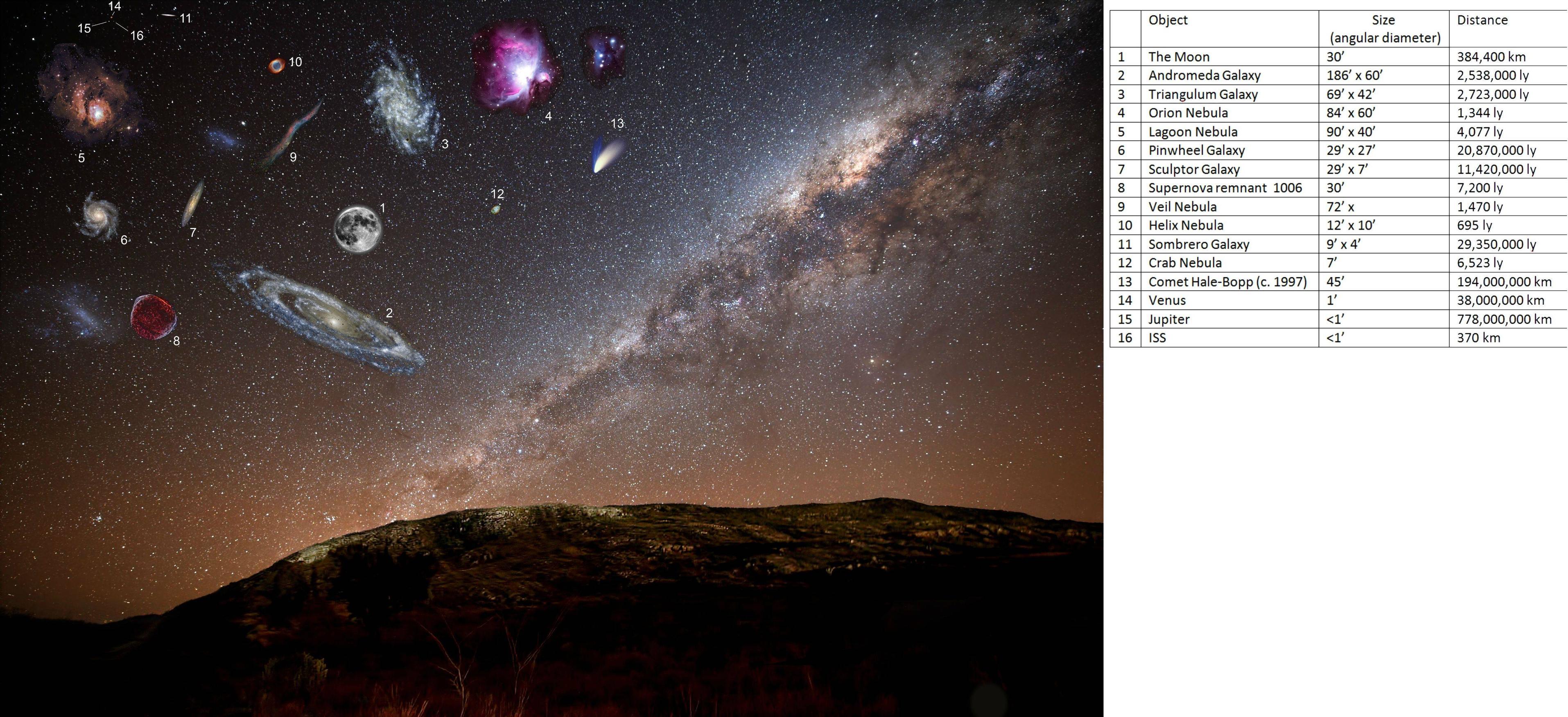 Фактические размеры некоторых объектов глубокого космоса