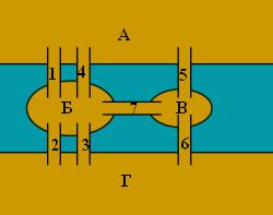 Упрощённая схема мостов Кёнигсберга.