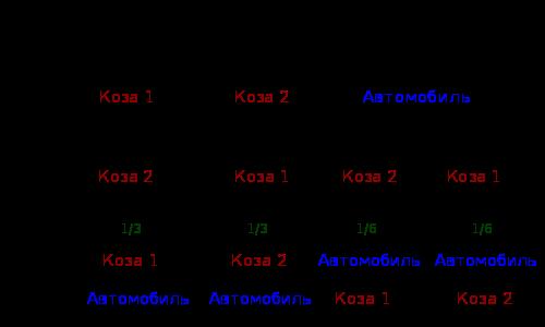 Дерево возможных решений игрока и ведущего, показывающее вероятность каждого исхода