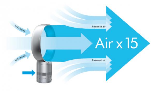 принцип действия вентилятора без лопастей