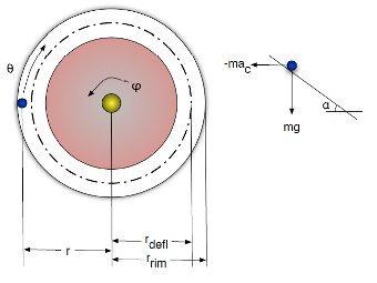 Физическая модель рулетки. Показаны радиусы дефлекторов, обода статора и скорости вращения шарика и колеса. Изображение из статьи Michael Small, Chi Kong Tse