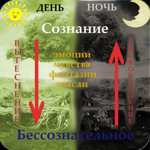 рис.3. Значение сна в жизни человека. 5 самых распространенных сюжетов снов