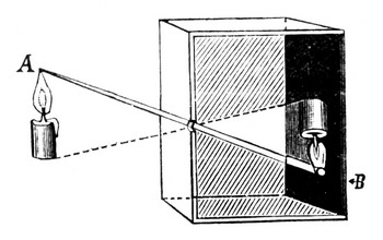 Камера - обскура: Рис.1