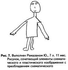 Рисунок человека: Рис.5