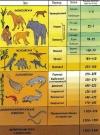 Экспериментальная мифолого-геохронологическая шкала